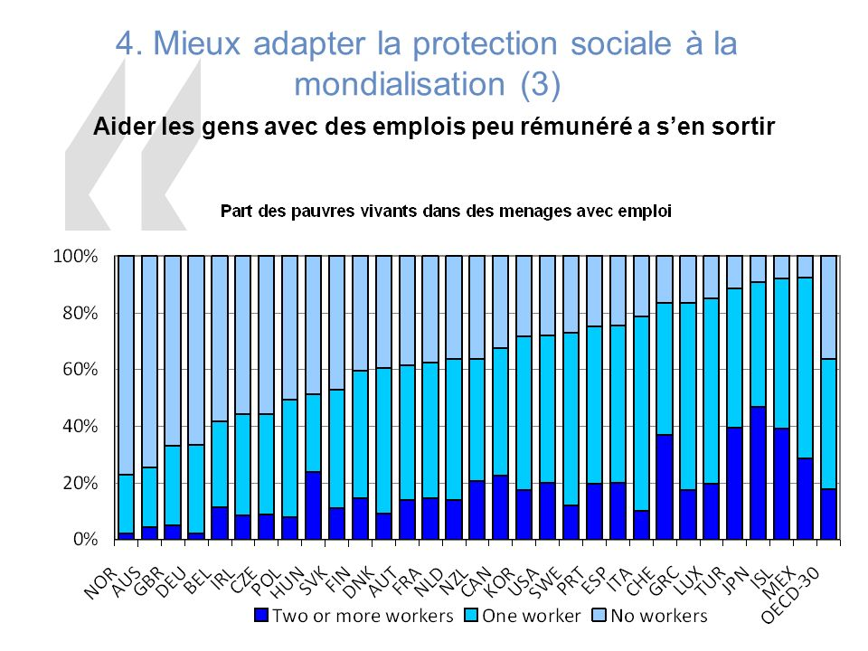 4. Mieux adapter la protection sociale à la mondialisation (3)