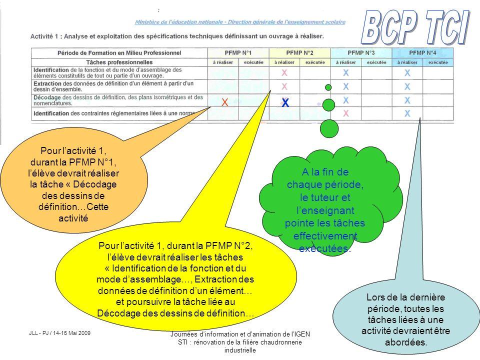 l u2019organisation des p u00e9riodes de formation en milieu professionnel