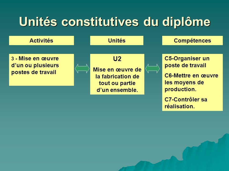 Unités constitutives du diplôme