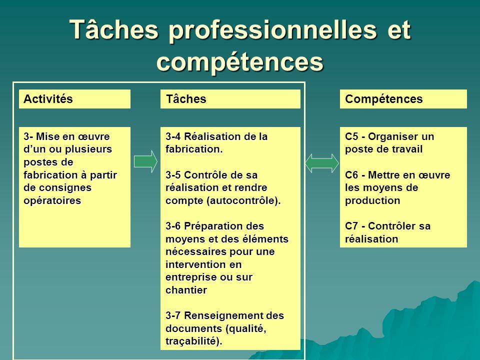 Tâches professionnelles et compétences