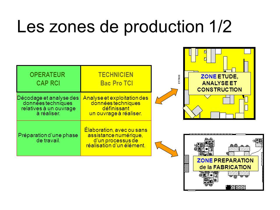 Les zones de production 1/2