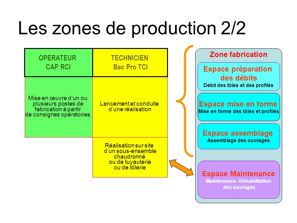 Les zones de production 2/2