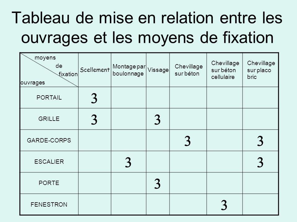 Tableau de mise en relation entre les ouvrages et les moyens de fixation