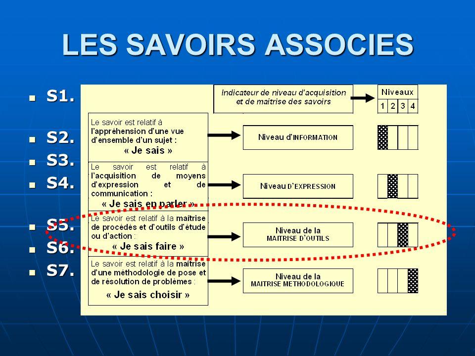 LES SAVOIRS ASSOCIES S1. Construction et analyse et étude de comportement. S2. Préparation de la fabrication.