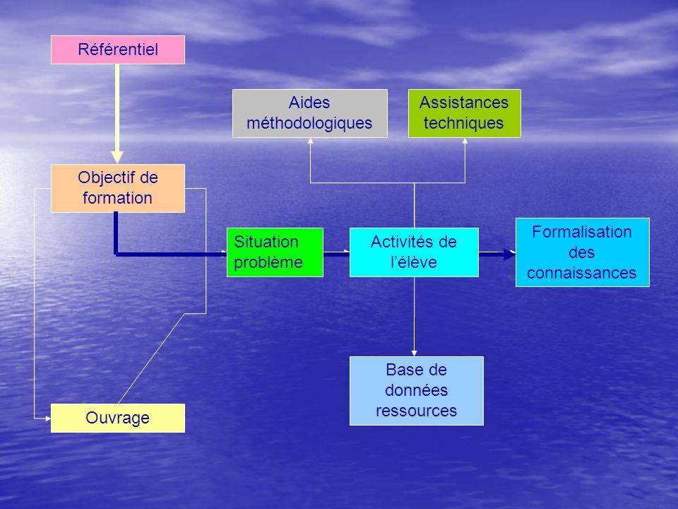 Aides méthodologiques Assistances techniques
