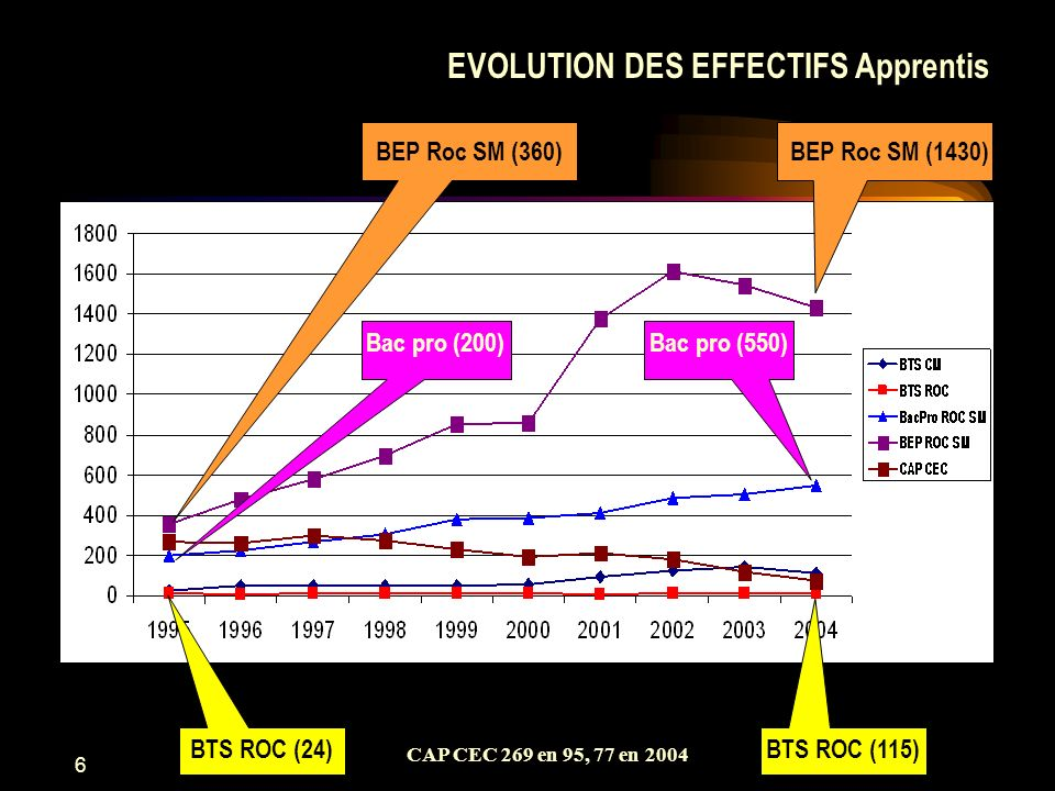 EVOLUTION DES EFFECTIFS Apprentis