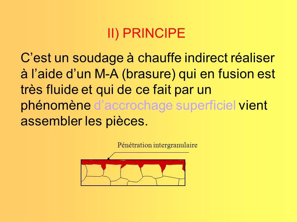 II) PRINCIPE
