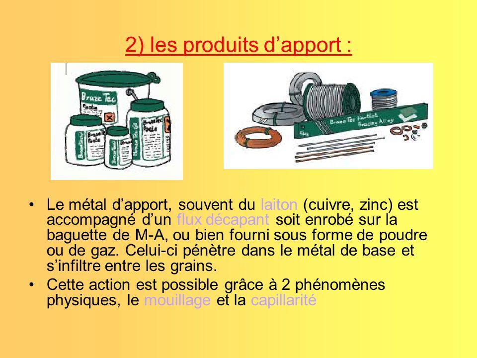 2) les produits d'apport :