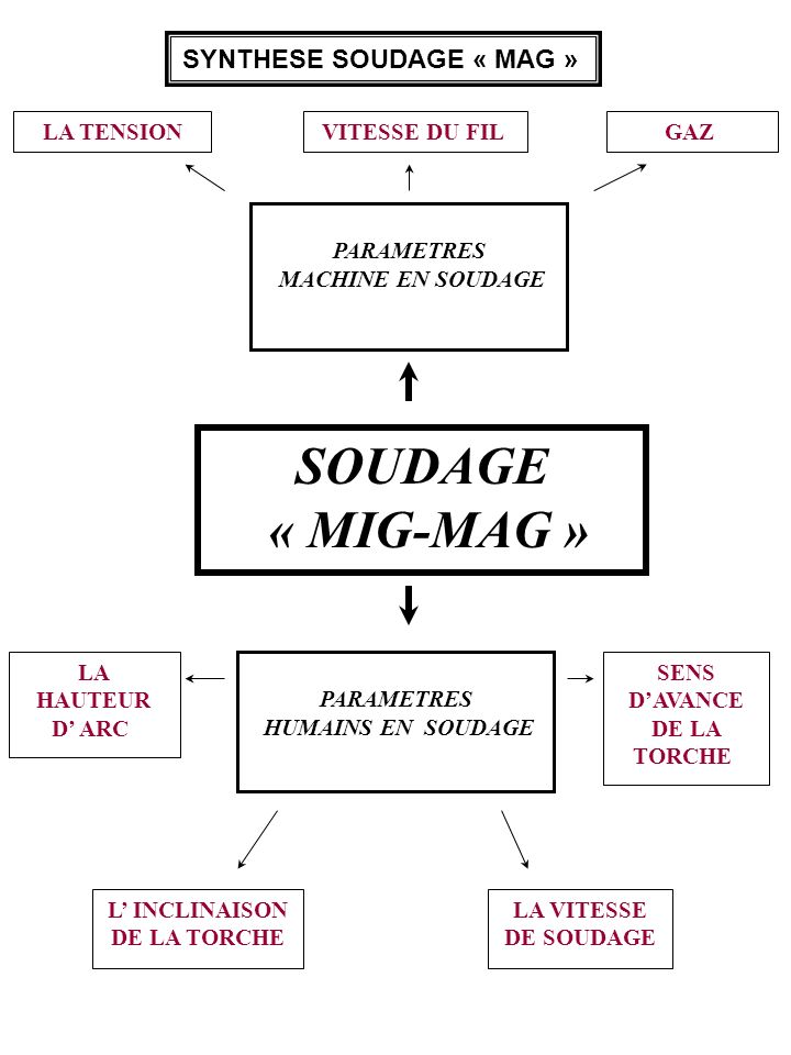 SYNTHESE SOUDAGE « MAG »