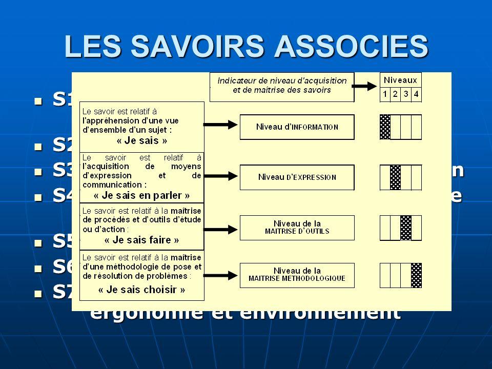 LES SAVOIRS ASSOCIES S1. Construction et étude de comportement