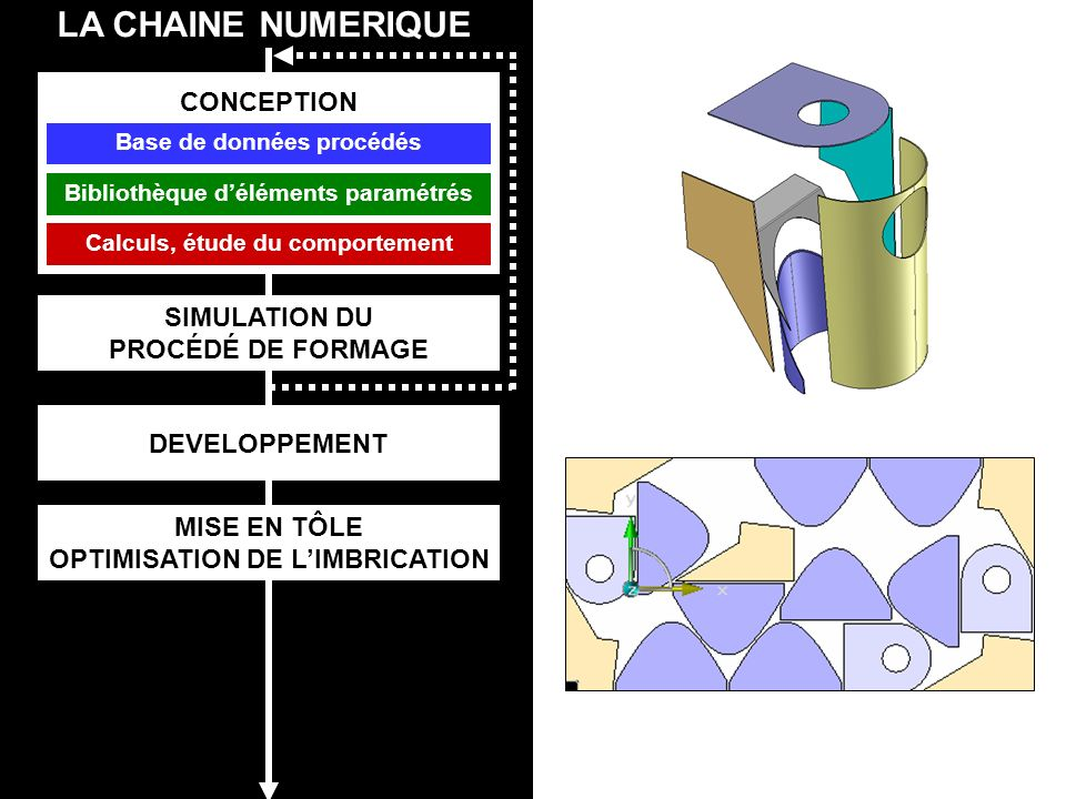 OPTIMISATION DE L'IMBRICATION