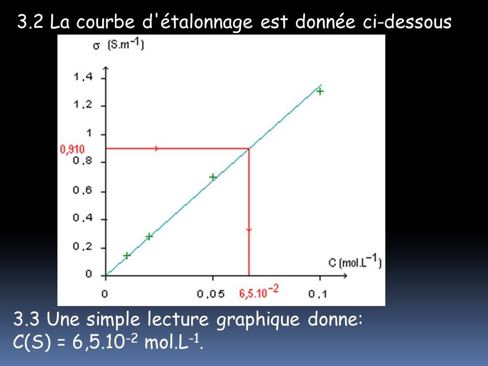 3.2 La courbe d étalonnage est donnée ci-dessous