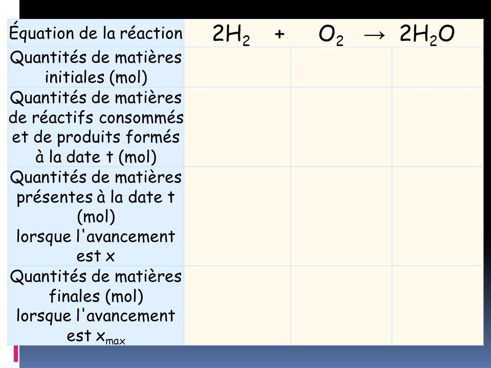 2H2 + O2 → 2H2O Équation de la réaction