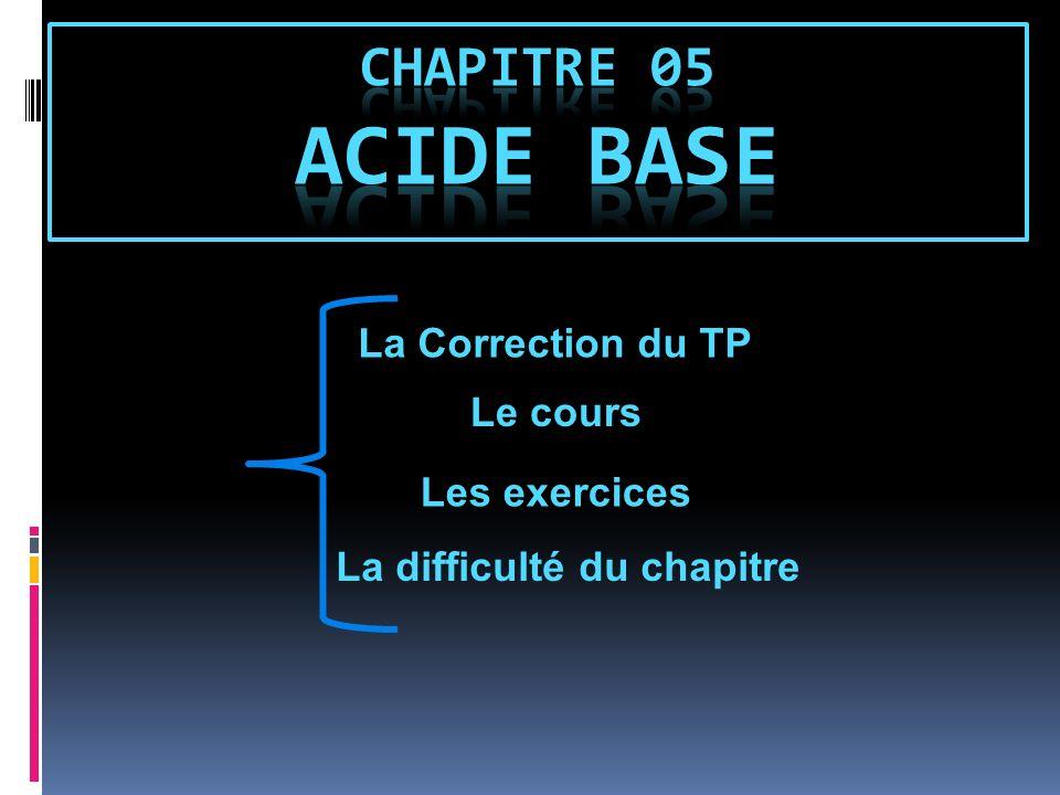 Chapitre 05 acide base La Correction du TP Le cours Les exercices