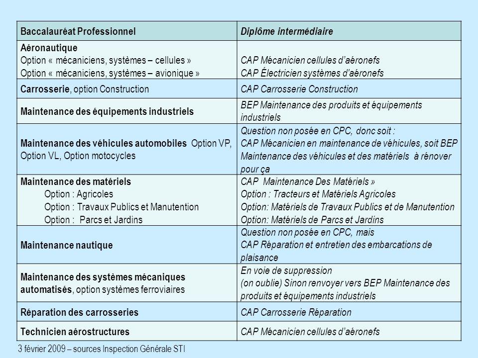 Baccalauréat Professionnel Diplôme intermédiaire Aéronautique