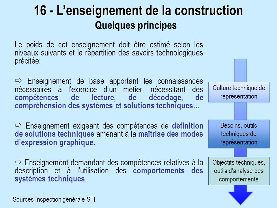 16 - L'enseignement de la construction