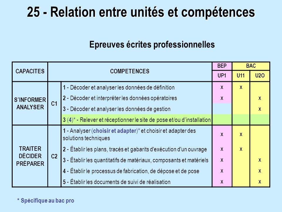 25 - Relation entre unités et compétences