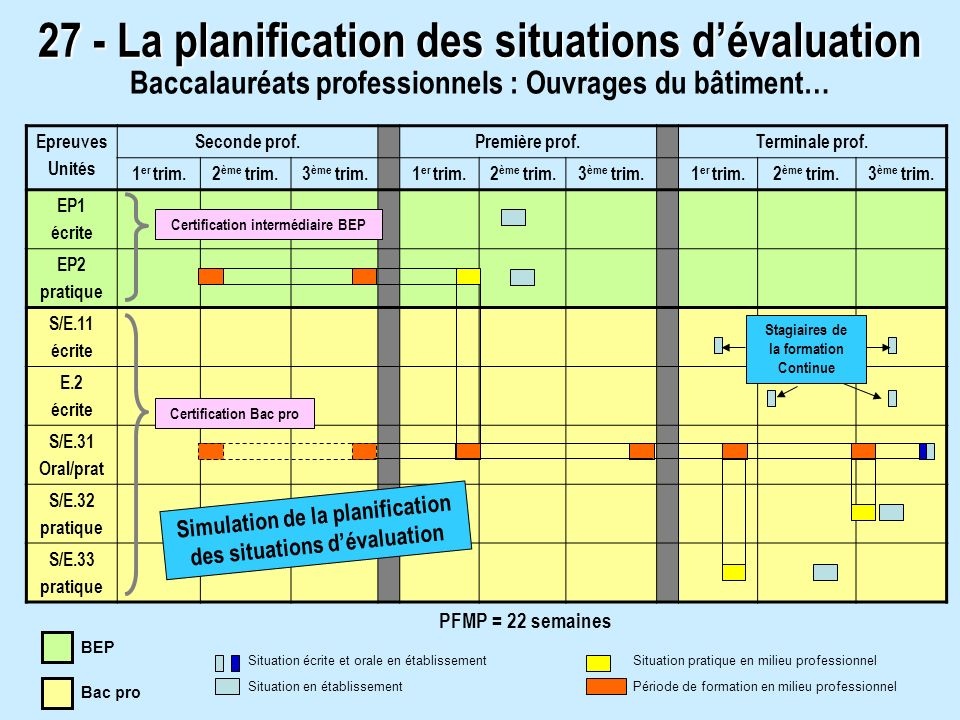 27 - La planification des situations d'évaluation