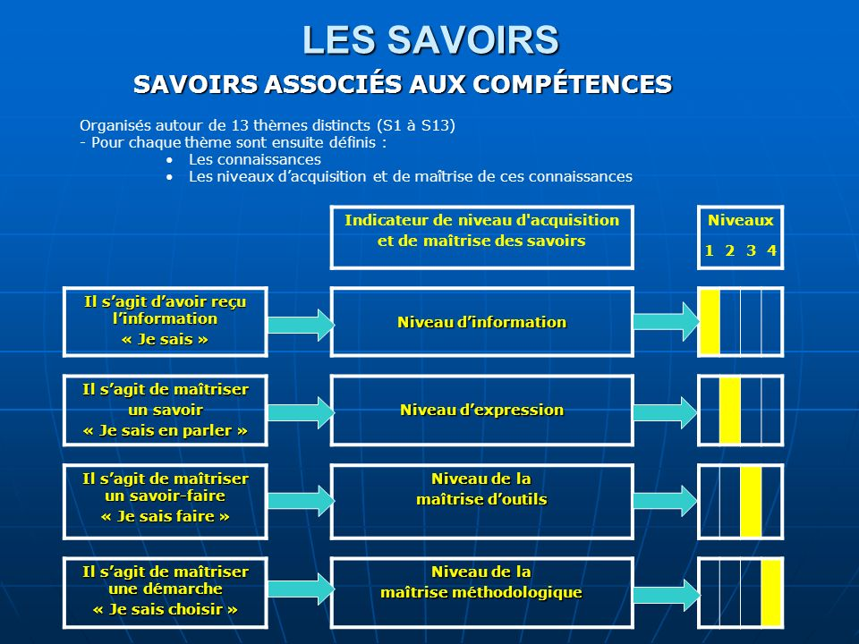 LES SAVOIRS SAVOIRS ASSOCIÉS AUX COMPÉTENCES
