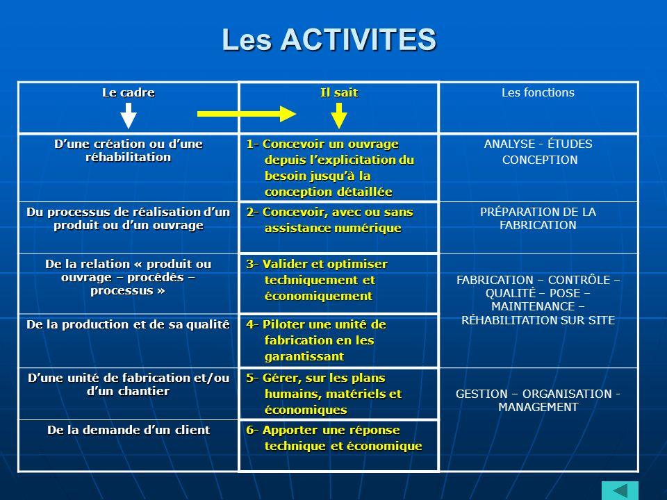 Les ACTIVITES Le cadre Il sait Les fonctions