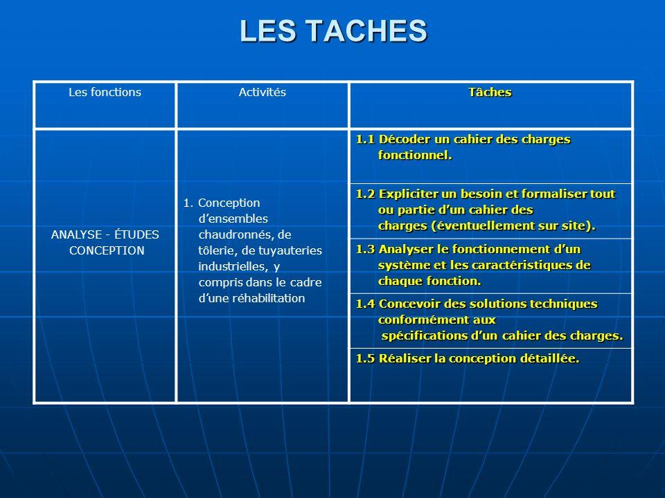LES TACHES Les fonctions Activités Tâches ANALYSE - ÉTUDES CONCEPTION