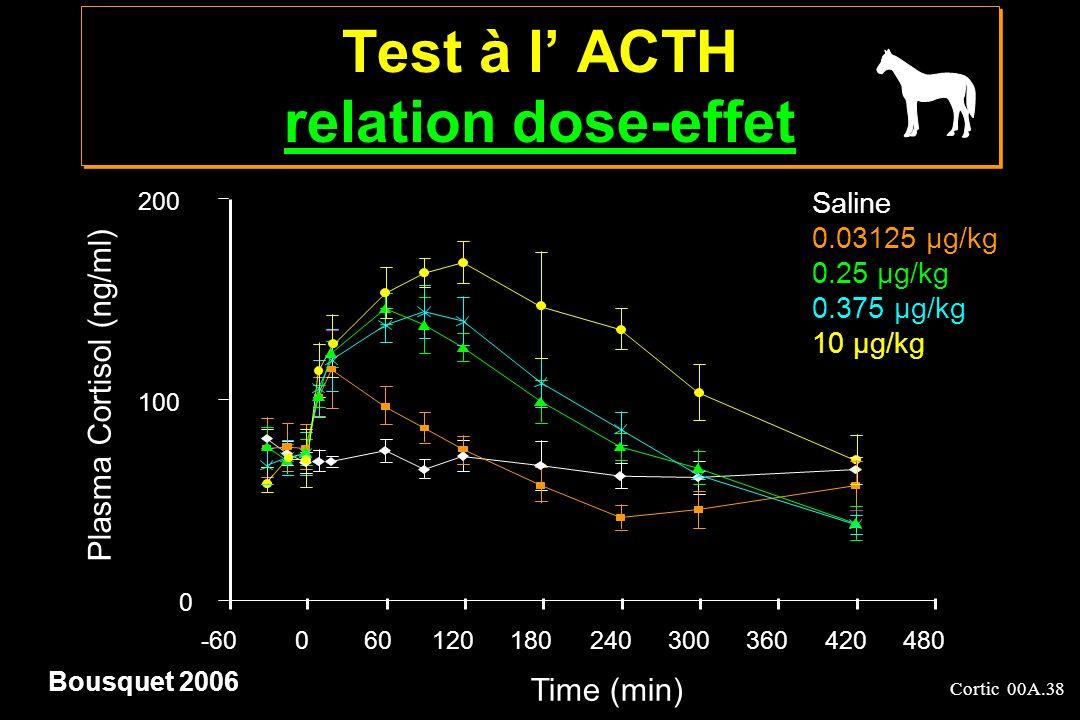 Test à l' ACTH relation dose-effet