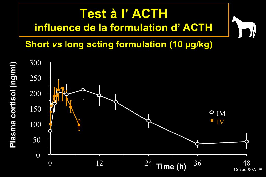 Test à l' ACTH influence de la formulation d' ACTH