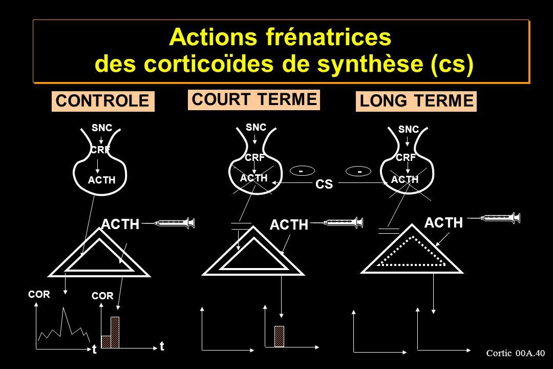 Actions frénatrices des corticoïdes de synthèse (cs)