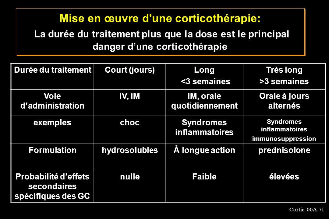 Mise en œuvre d une corticothérapie: La durée du traitement plus que la dose est le principal danger d'une corticothérapie