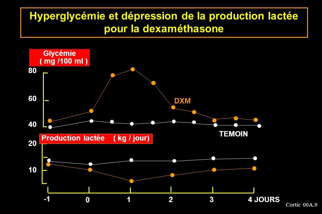 Hyperglycémie et dépression de la production lactée