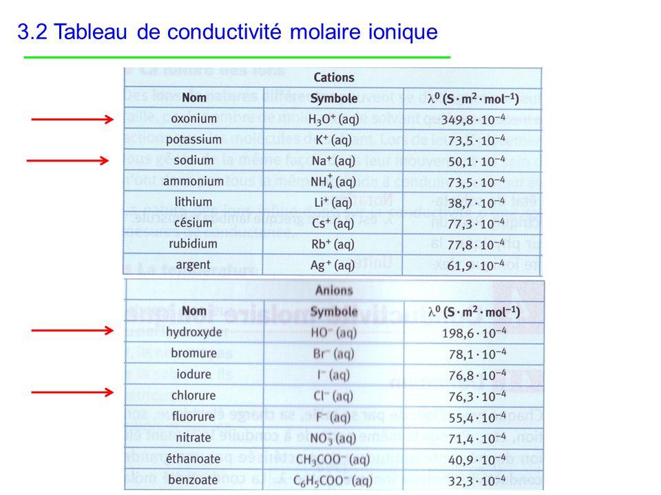 3.2 Tableau de conductivité molaire ionique