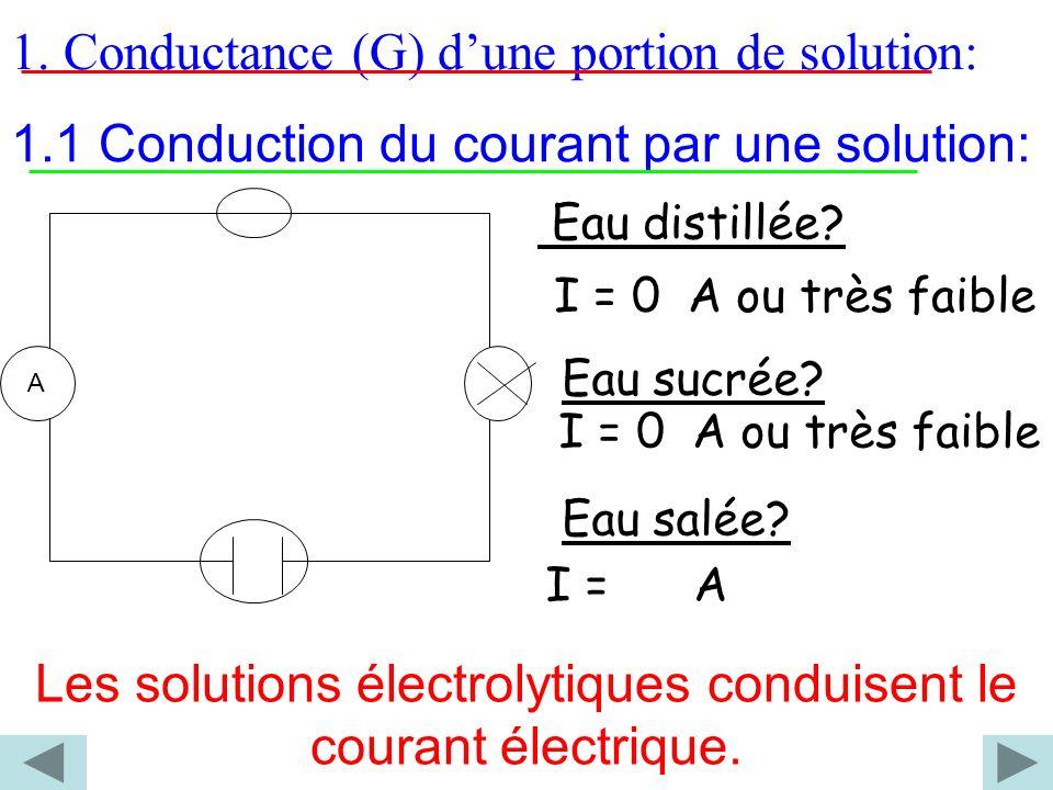 Les solutions électrolytiques conduisent le courant électrique.