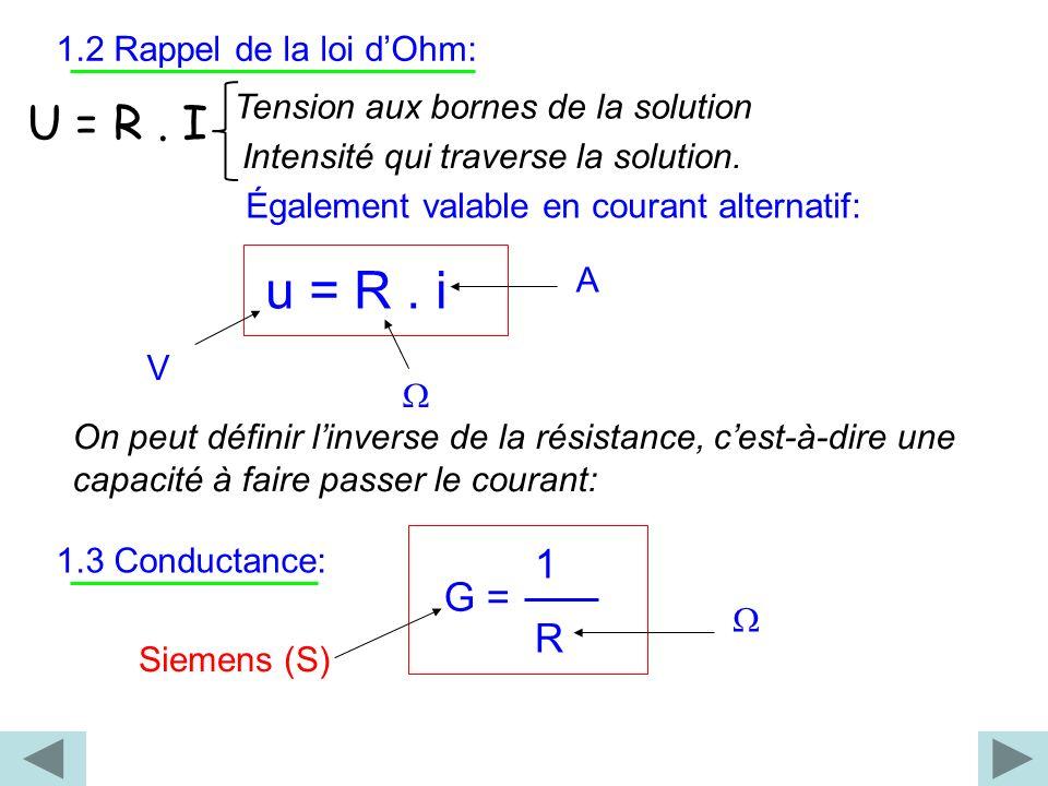 U = R . I 1 R G = 1.2 Rappel de la loi d'Ohm: