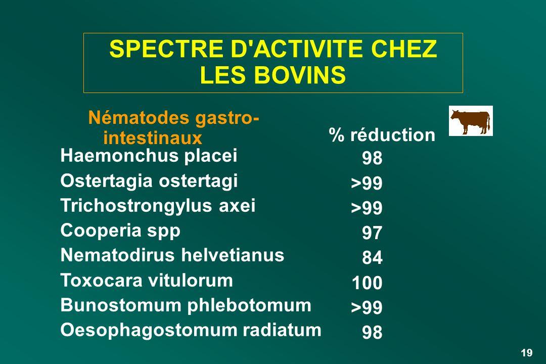 SPECTRE D ACTIVITE CHEZ LES BOVINS