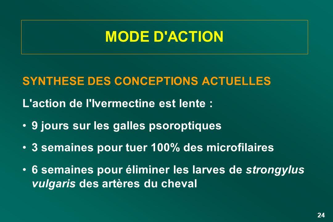 MODE D ACTION SYNTHESE DES CONCEPTIONS ACTUELLES