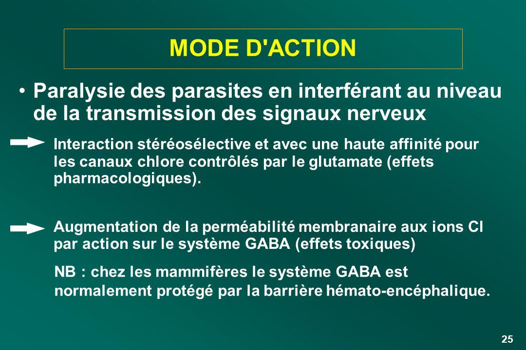 MODE D ACTION Paralysie des parasites en interférant au niveau de la transmission des signaux nerveux.