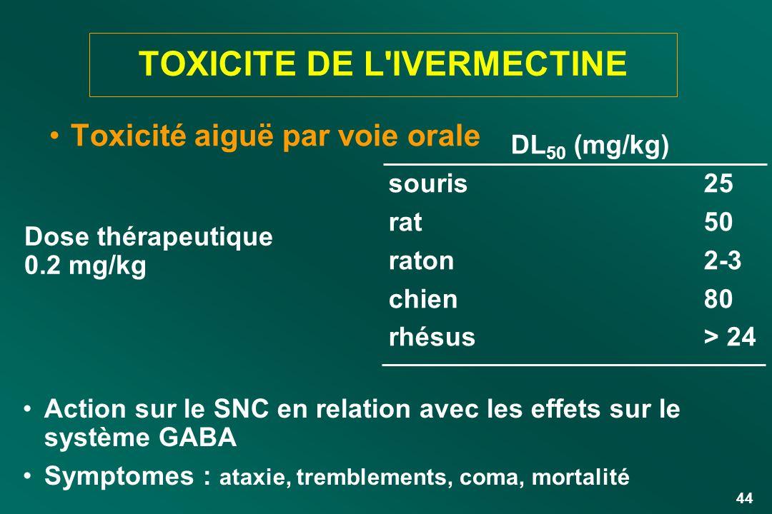 TOXICITE DE L IVERMECTINE