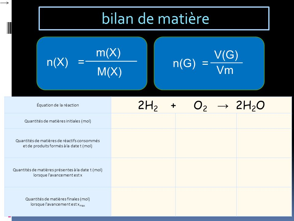 bilan de matière 2H2 + O2 → 2H2O m(X) ________ V(G) _____ n(X) =