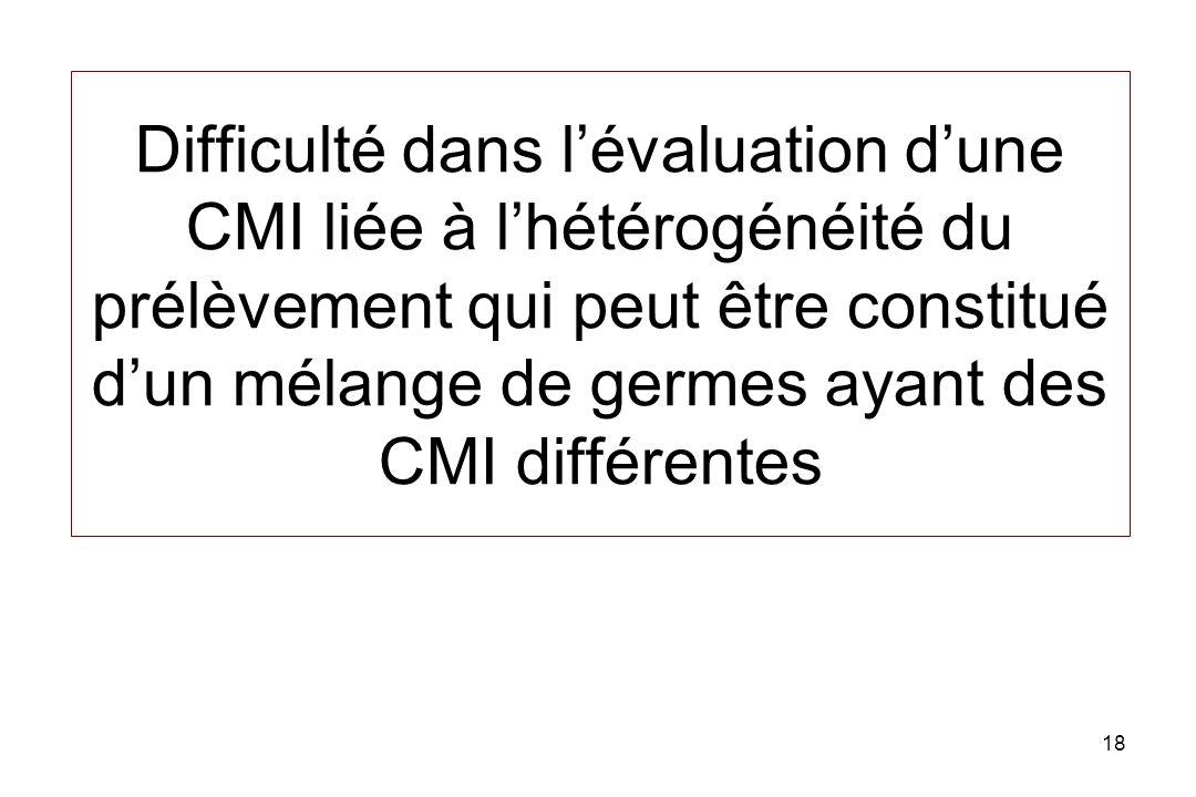 Difficulté dans l'évaluation d'une CMI liée à l'hétérogénéité du prélèvement qui peut être constitué d'un mélange de germes ayant des CMI différentes