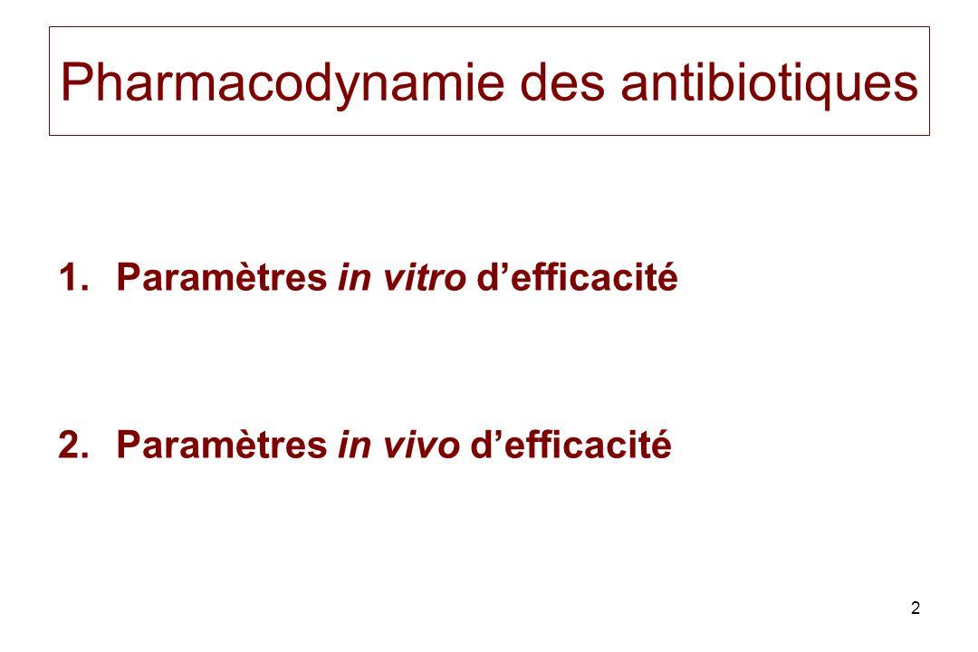 Pharmacodynamie des antibiotiques