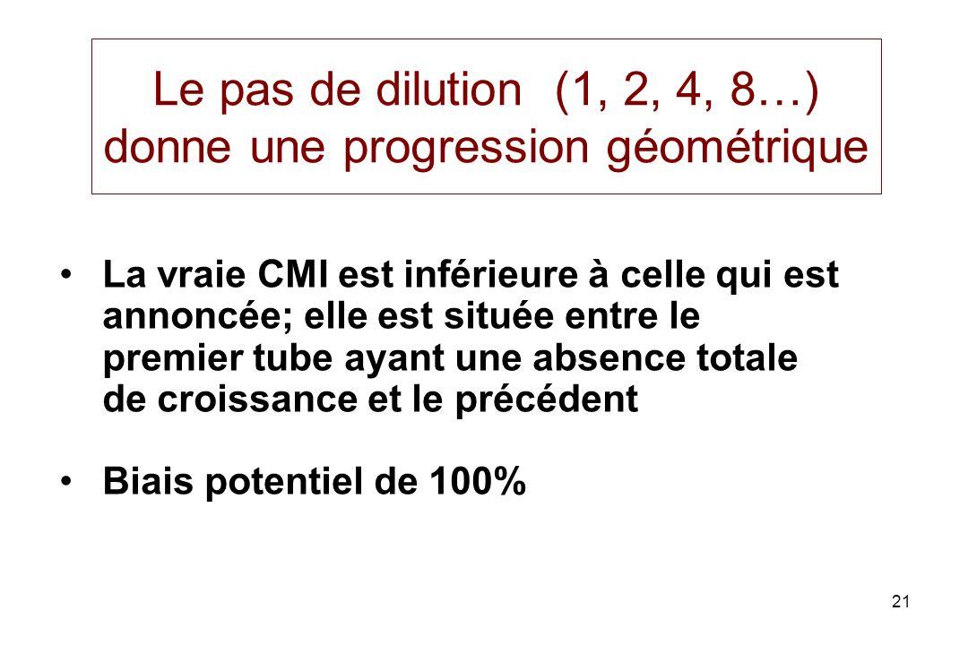 Le pas de dilution (1, 2, 4, 8…) donne une progression géométrique
