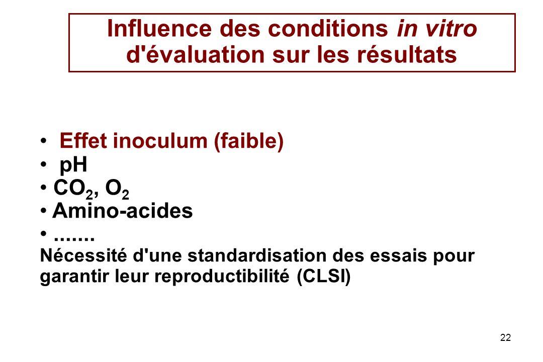 Influence des conditions in vitro d évaluation sur les résultats