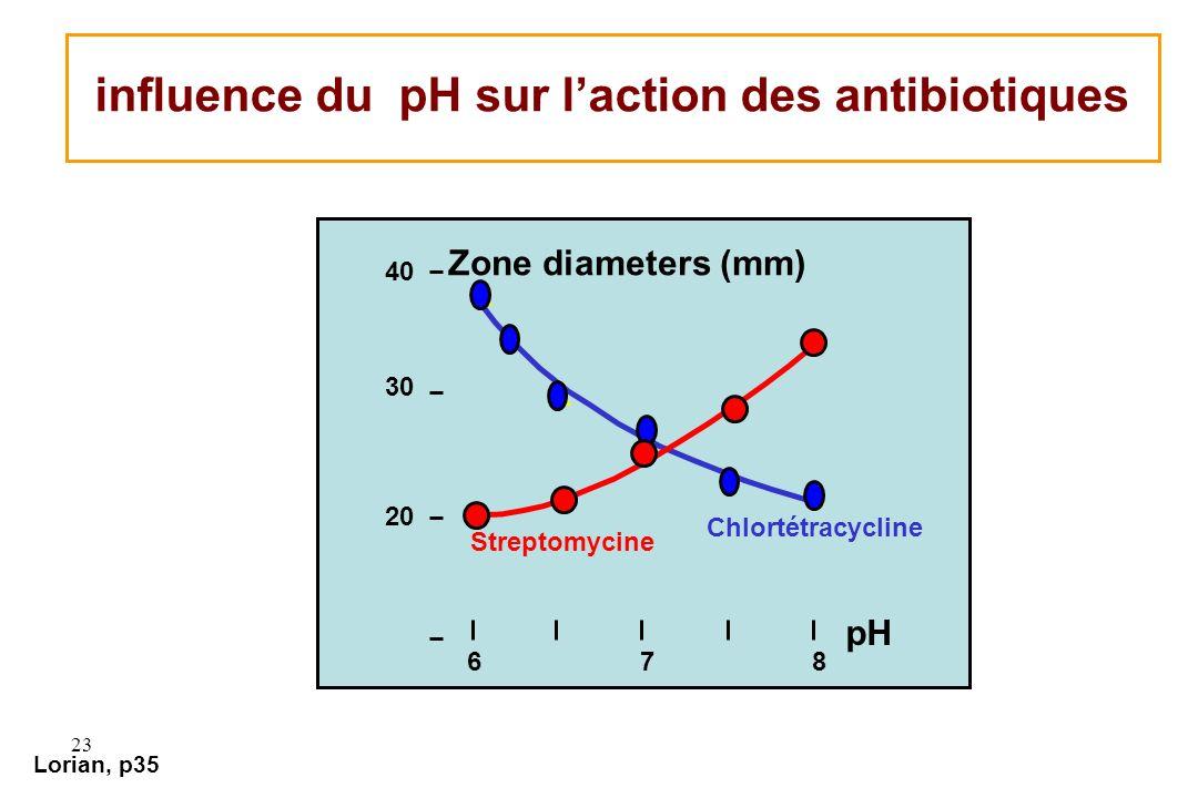 influence du pH sur l'action des antibiotiques