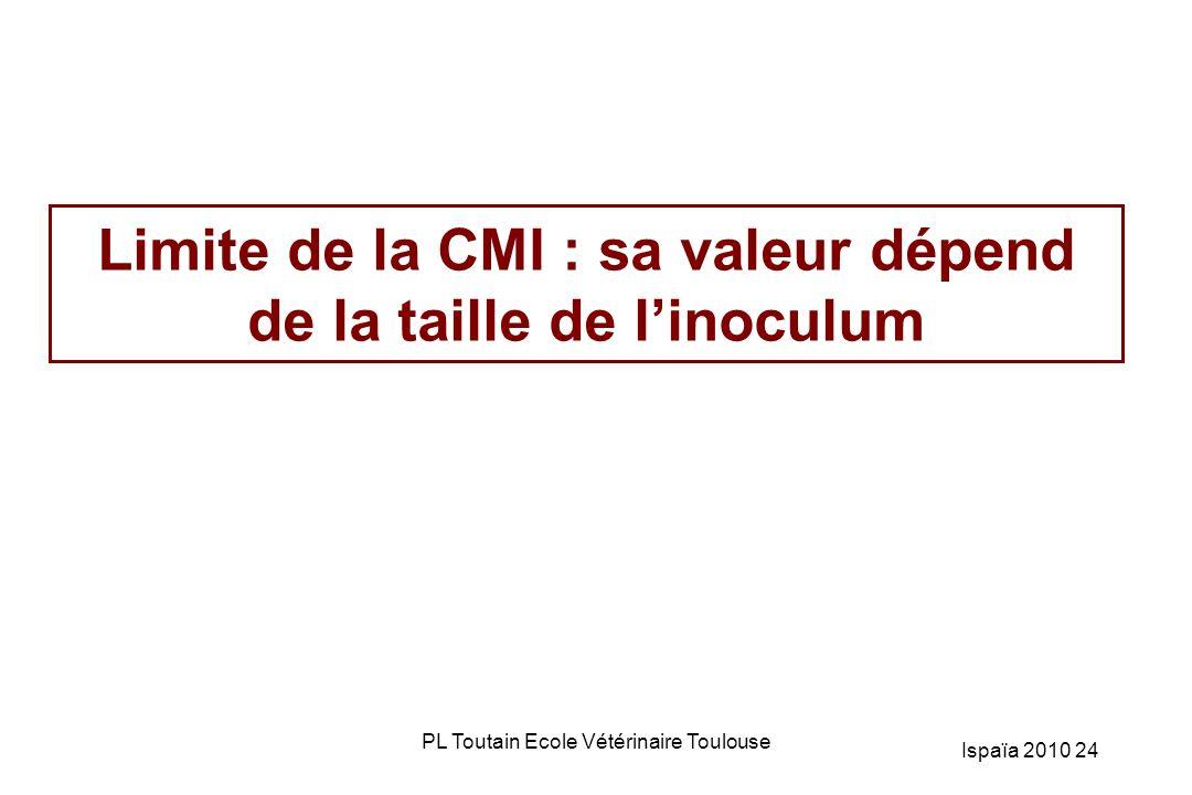 Limite de la CMI : sa valeur dépend de la taille de l'inoculum