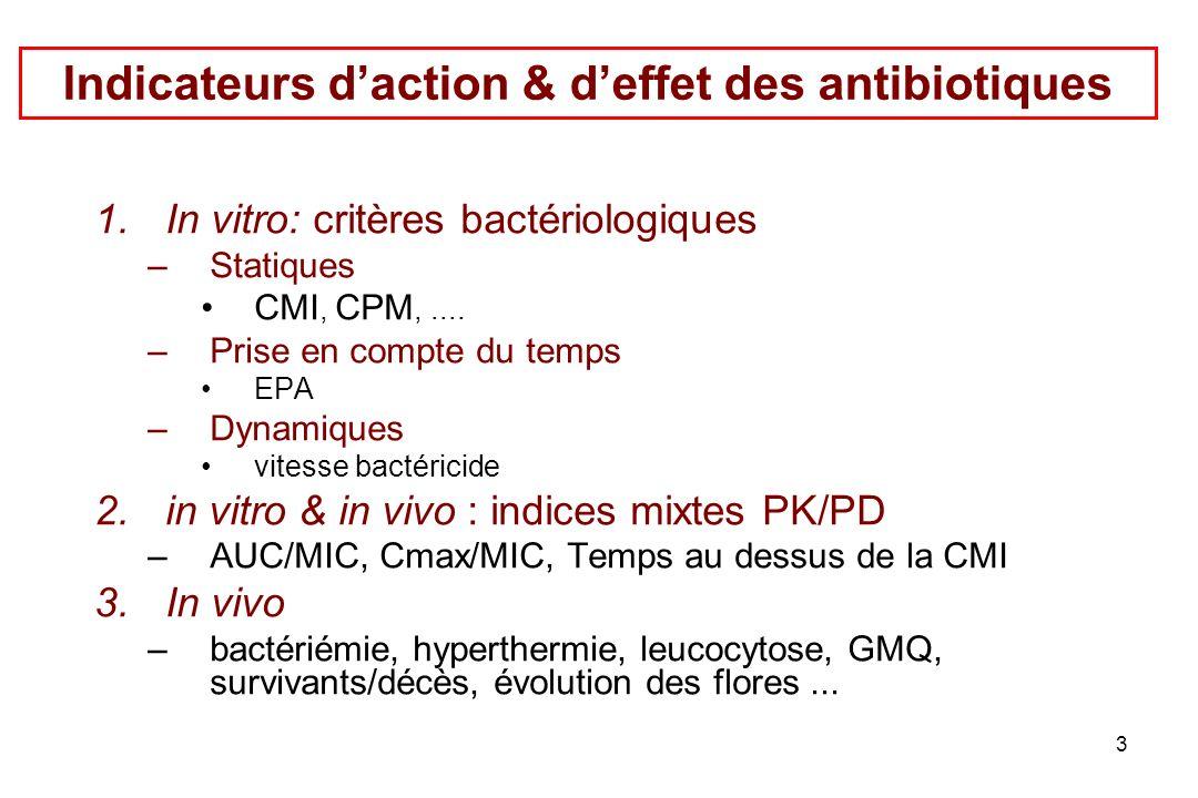Indicateurs d'action & d'effet des antibiotiques