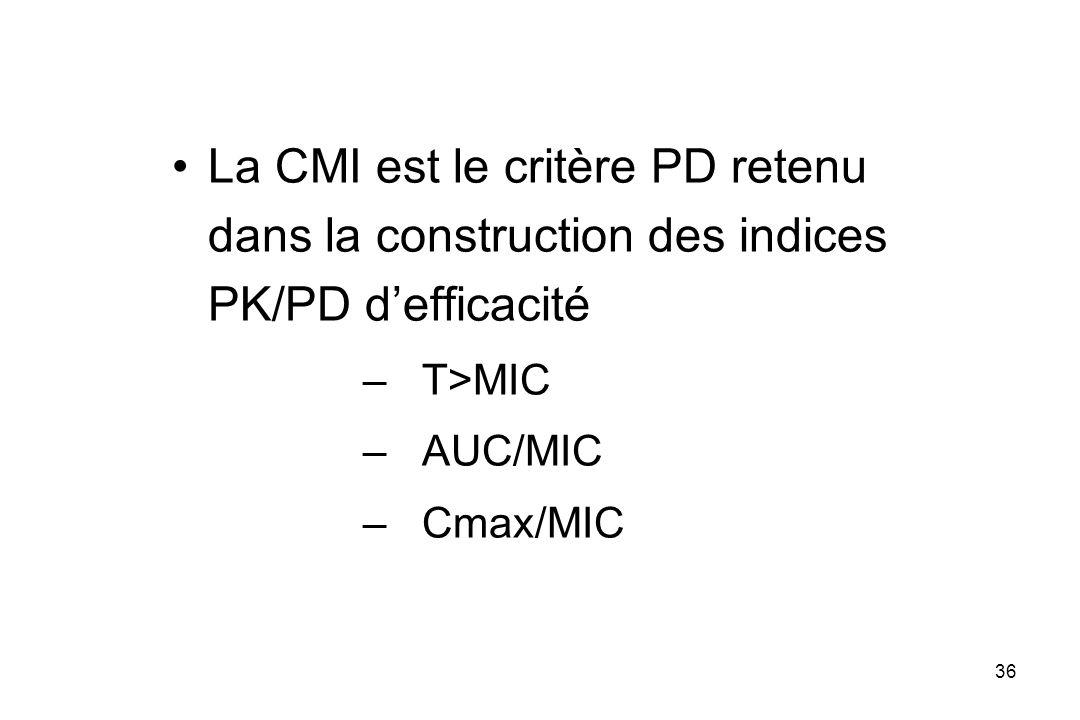 La CMI est le critère PD retenu dans la construction des indices PK/PD d'efficacité