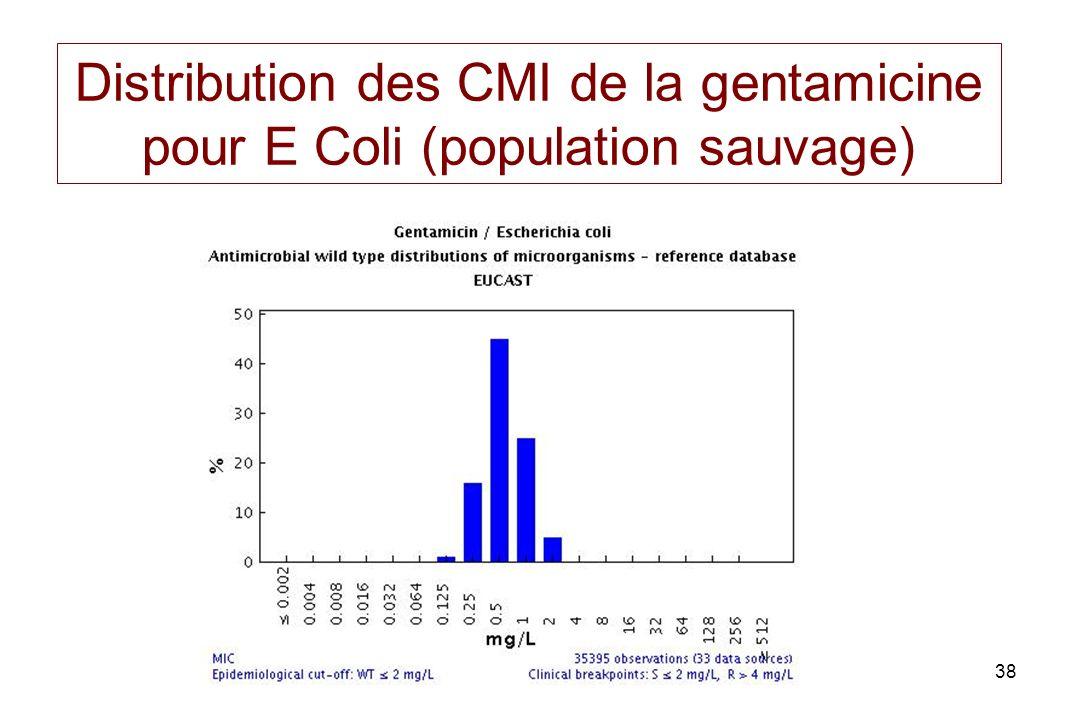 Distribution des CMI de la gentamicine pour E Coli (population sauvage)