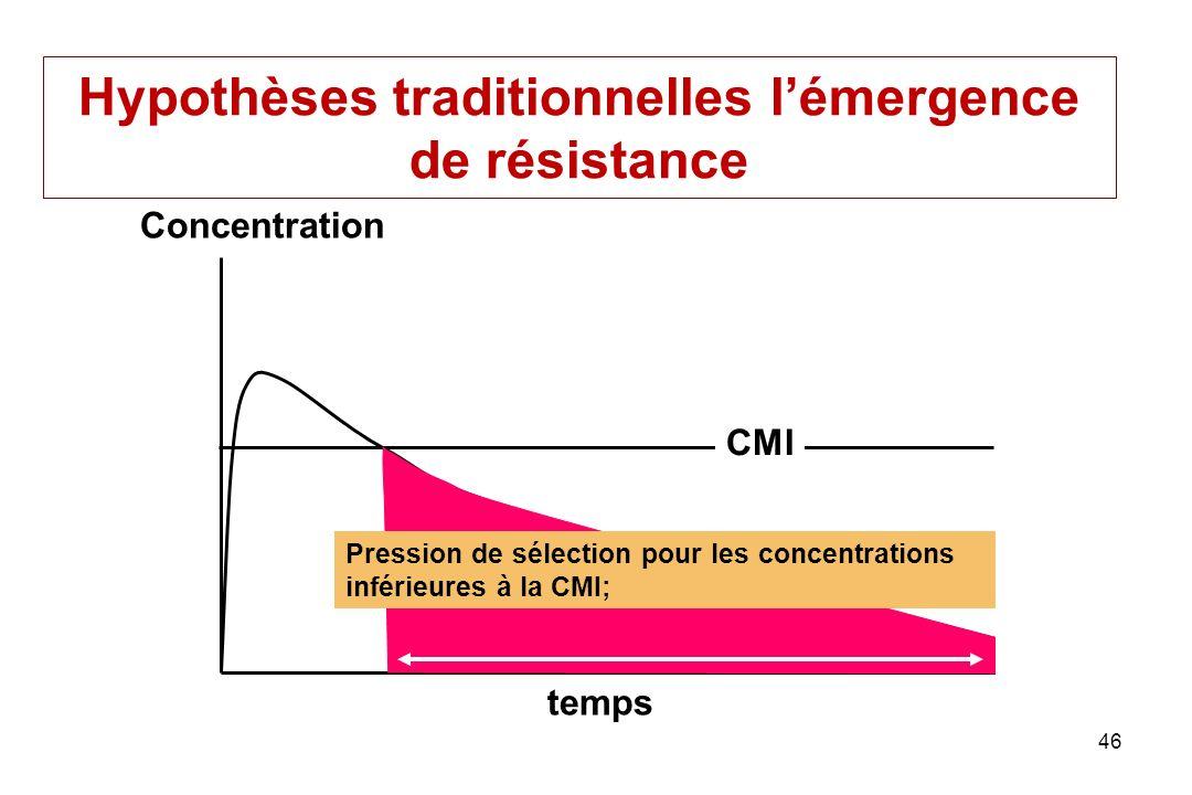 Hypothèses traditionnelles l'émergence de résistance
