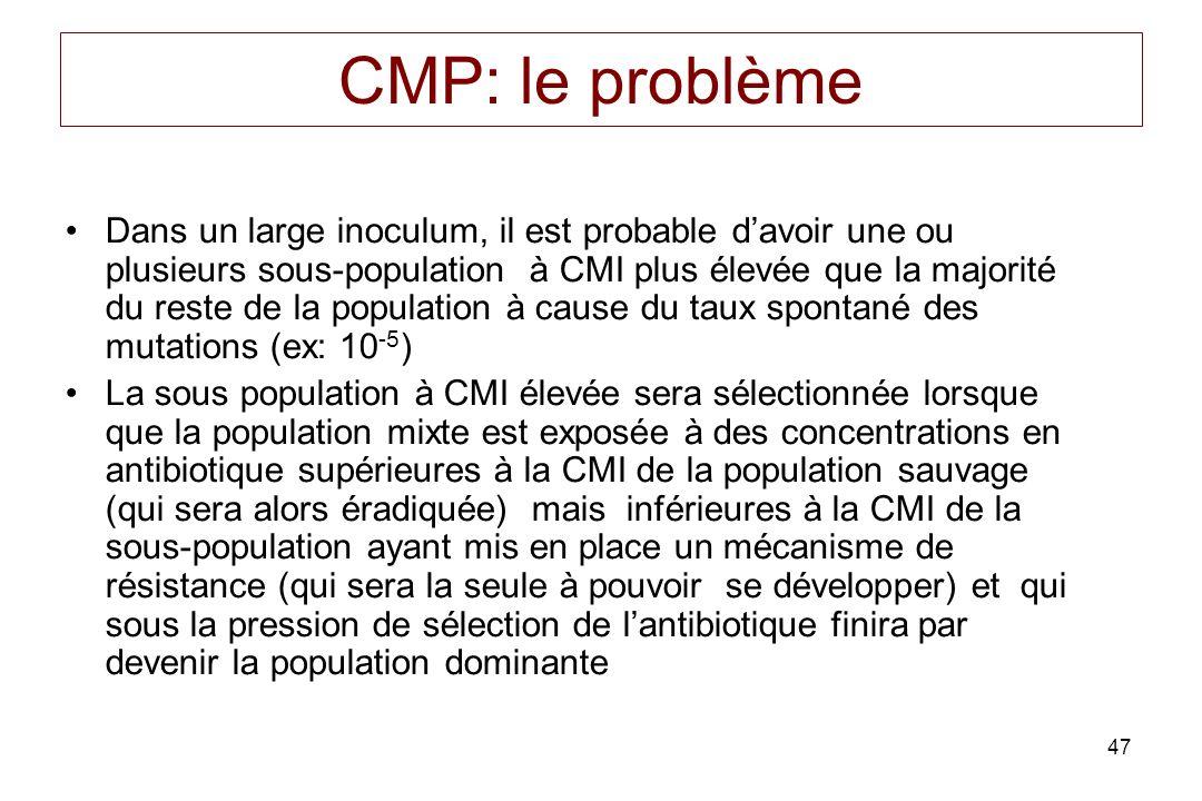 CMP: le problème