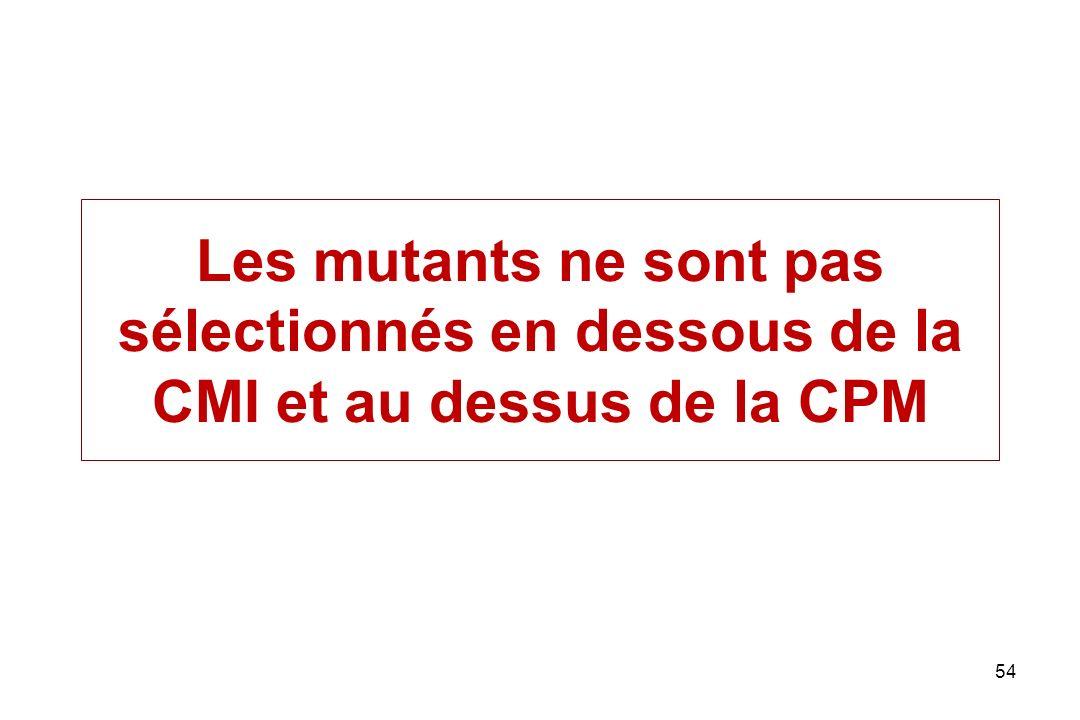 Les mutants ne sont pas sélectionnés en dessous de la CMI et au dessus de la CPM